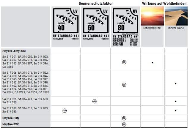 UV-Schutz Sonnenschirme Tabelle