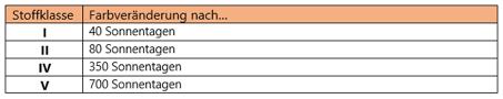 Glatz Stoffklassen (1,2,4,5)