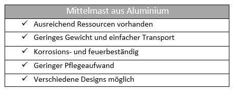 Mittelmast Aluminium