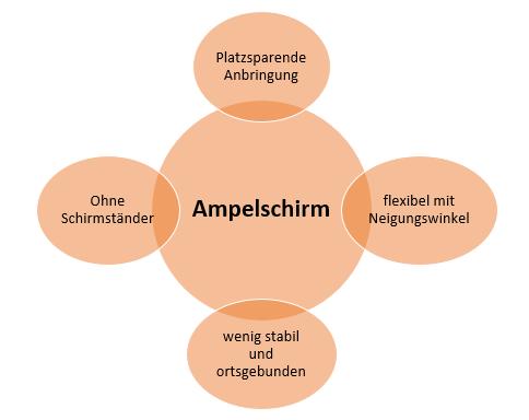 Ampelschirm